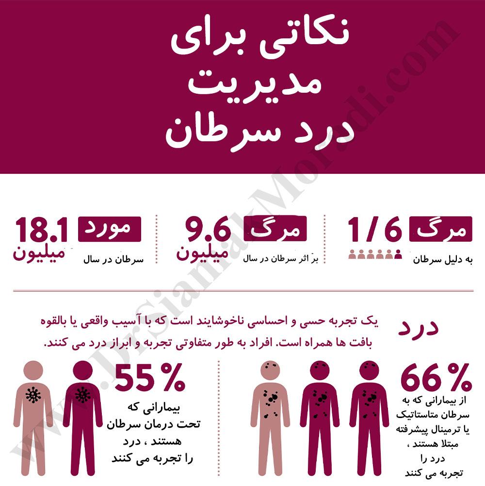 درمان دردهای سرطانی توسط دکتر سیامک مرادی فوق تخصص درد در کلینیک درد راد تهران