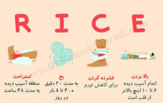 درمان آرتریت شانه توسط دکتر سیامک مرادی فوق تخصص درد در کلینیک درد راد در تهران